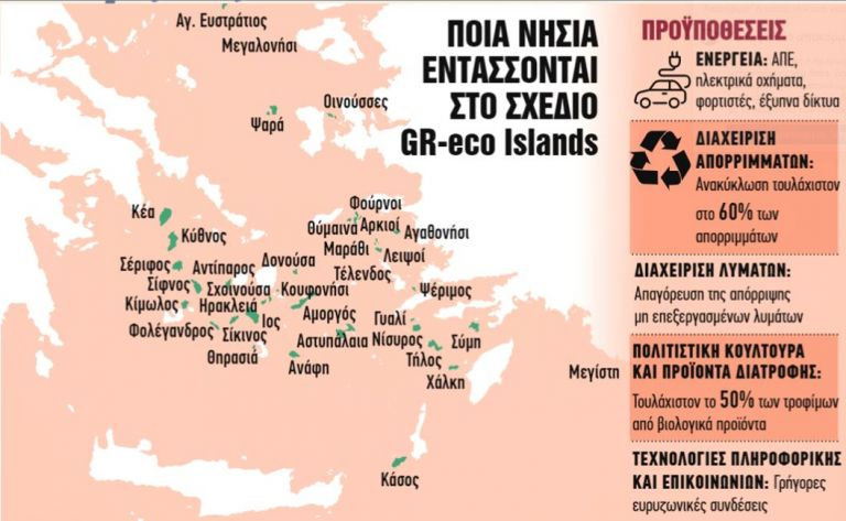 GR-eco Islands
